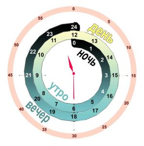 Как научить ребенка определять время по часам?!