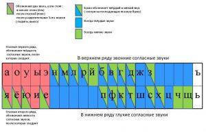 Таблица звуков