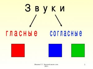 Как анализировать звуковой состав слова